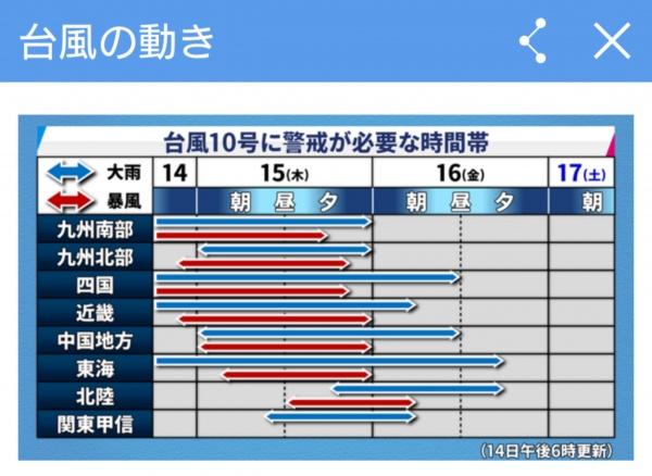 台風10号の動き